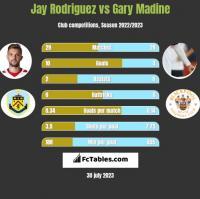 Jay Rodriguez vs Gary Madine h2h player stats