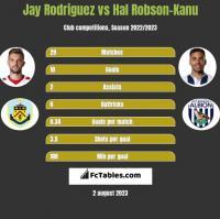 Jay Rodriguez vs Hal Robson-Kanu h2h player stats