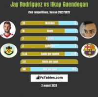 Jay Rodriguez vs Ilkay Guendogan h2h player stats