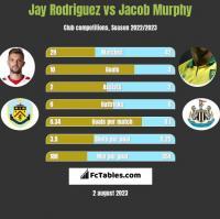 Jay Rodriguez vs Jacob Murphy h2h player stats