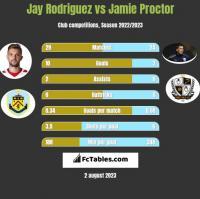 Jay Rodriguez vs Jamie Proctor h2h player stats