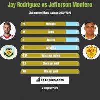 Jay Rodriguez vs Jefferson Montero h2h player stats
