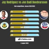 Jay Rodriguez vs Jon Dadi Boedvarsson h2h player stats