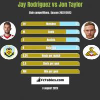 Jay Rodriguez vs Jon Taylor h2h player stats
