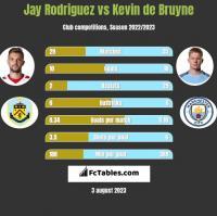 Jay Rodriguez vs Kevin de Bruyne h2h player stats