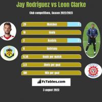 Jay Rodriguez vs Leon Clarke h2h player stats