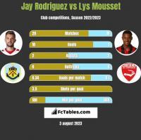 Jay Rodriguez vs Lys Mousset h2h player stats