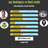 Jay Rodriguez vs Matt Smith h2h player stats