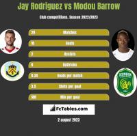 Jay Rodriguez vs Modou Barrow h2h player stats