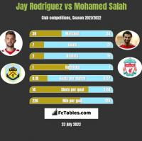 Jay Rodriguez vs Mohamed Salah h2h player stats