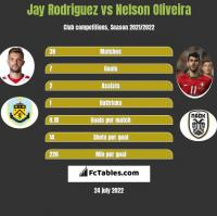 Jay Rodriguez vs Nelson Oliveira h2h player stats