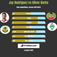 Jay Rodriguez vs Oliver Burke h2h player stats
