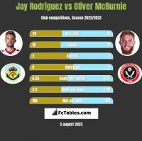 Jay Rodriguez vs Oliver McBurnie h2h player stats