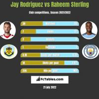 Jay Rodriguez vs Raheem Sterling h2h player stats