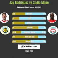 Jay Rodriguez vs Sadio Mane h2h player stats
