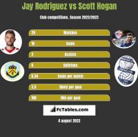 Jay Rodriguez vs Scott Hogan h2h player stats