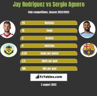 Jay Rodriguez vs Sergio Aguero h2h player stats