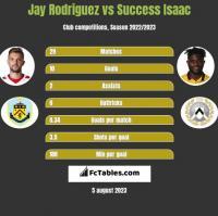 Jay Rodriguez vs Success Isaac h2h player stats