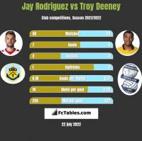 Jay Rodriguez vs Troy Deeney h2h player stats