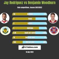 Jay Rodriguez vs Benjamin Woodburn h2h player stats