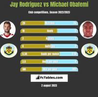 Jay Rodriguez vs Michael Obafemi h2h player stats