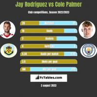 Jay Rodriguez vs Cole Palmer h2h player stats