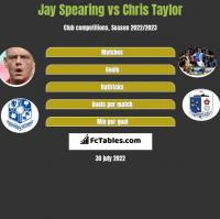 Jay Spearing vs Chris Taylor h2h player stats