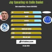 Jay Spearing vs Colin Daniel h2h player stats