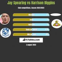 Jay Spearing vs Harrison Biggins h2h player stats