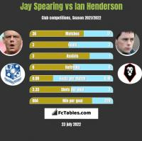 Jay Spearing vs Ian Henderson h2h player stats