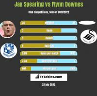 Jay Spearing vs Flynn Downes h2h player stats