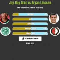 Jay-Roy Grot vs Bryan Linssen h2h player stats