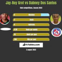 Jay-Roy Grot vs Dabney Dos Santos h2h player stats