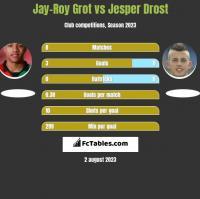 Jay-Roy Grot vs Jesper Drost h2h player stats