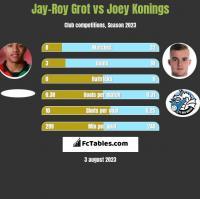 Jay-Roy Grot vs Joey Konings h2h player stats