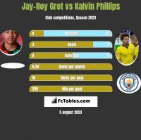 Jay-Roy Grot vs Kalvin Phillips h2h player stats