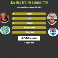 Jay-Roy Grot vs Lennart Thy h2h player stats