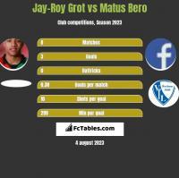 Jay-Roy Grot vs Matus Bero h2h player stats