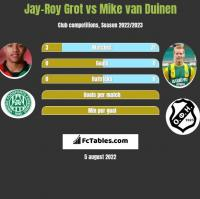 Jay-Roy Grot vs Mike van Duinen h2h player stats