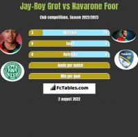 Jay-Roy Grot vs Navarone Foor h2h player stats