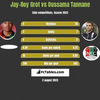 Jay-Roy Grot vs Oussama Tannane h2h player stats