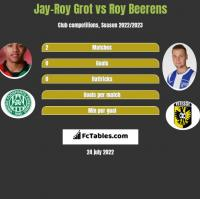 Jay-Roy Grot vs Roy Beerens h2h player stats