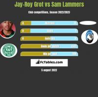 Jay-Roy Grot vs Sam Lammers h2h player stats