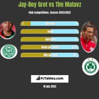 Jay-Roy Grot vs Tim Matavz h2h player stats