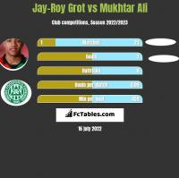 Jay-Roy Grot vs Mukhtar Ali h2h player stats