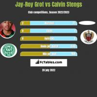 Jay-Roy Grot vs Calvin Stengs h2h player stats