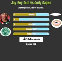 Jay-Roy Grot vs Cody Gapko h2h player stats