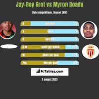 Jay-Roy Grot vs Myron Boadu h2h player stats