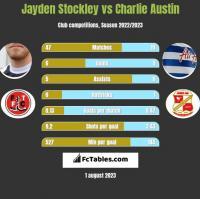 Jayden Stockley vs Charlie Austin h2h player stats