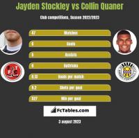 Jayden Stockley vs Collin Quaner h2h player stats